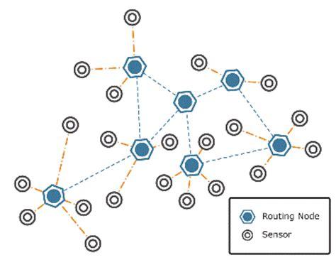 SECURITY IN WIRELESS SENSOR NETWORKS: TRUST - ETD Home