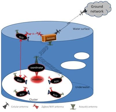 Thesis on security in wireless sensor networks
